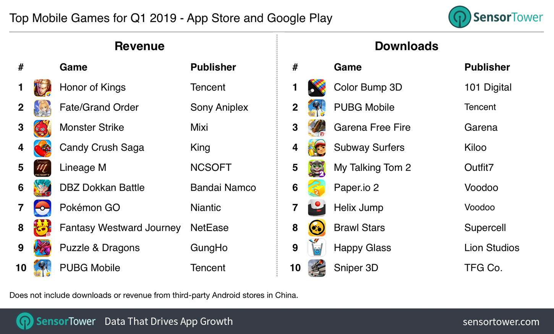q1 2019 top games worldwide