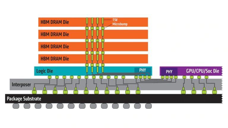 49010 high bandwidth memory hbm 1260x709