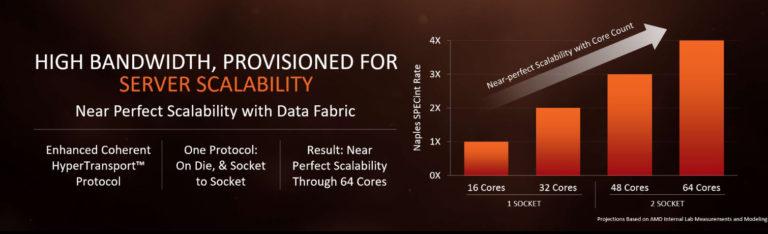 AMD Naples Infinity Fabric