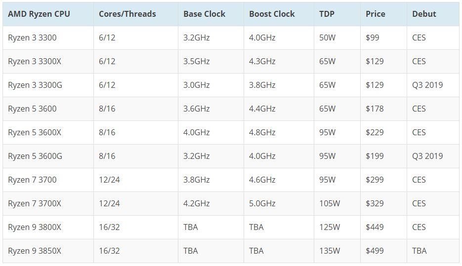 AMD Zen2 Ryzen 3000 series 1