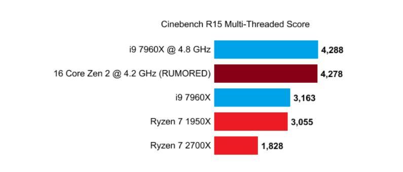 AMD Zen2 Ryzen 3000 series 2