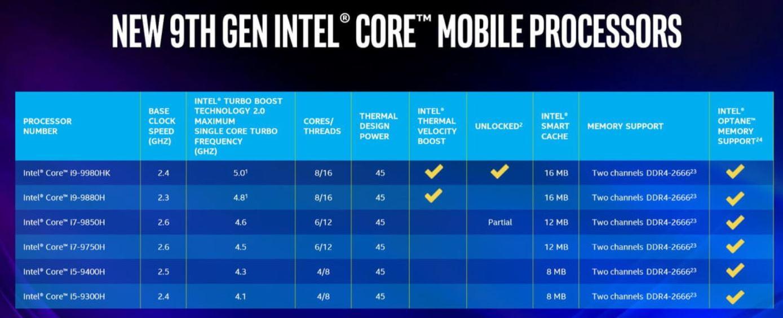 Intel Core Gen9 mobile table