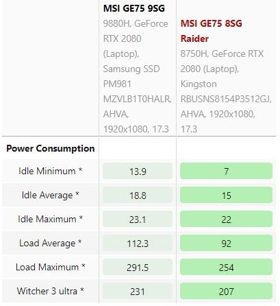 i9 9880H power comsumption 600