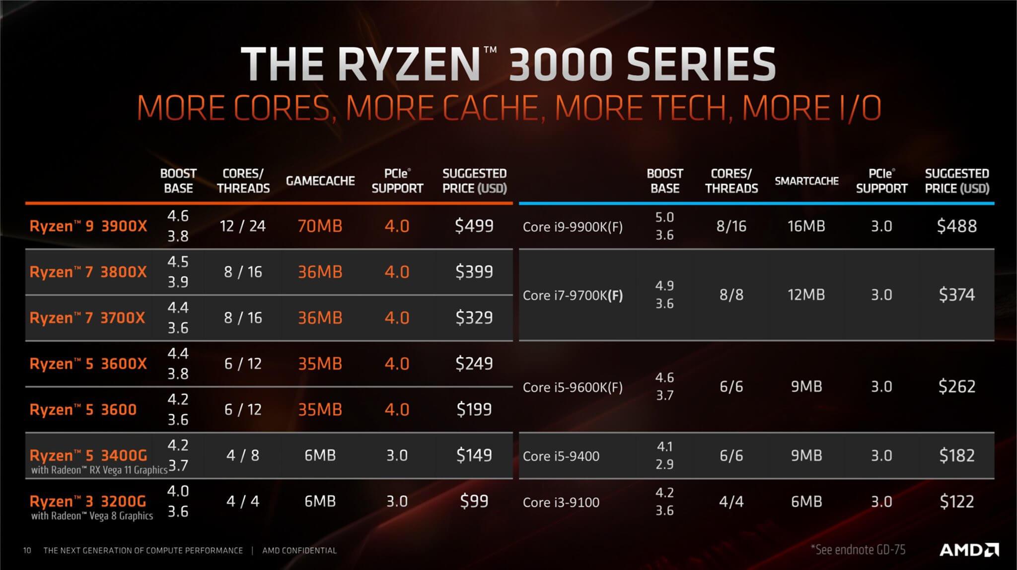 AMD Ryzen 3000G series 3400G