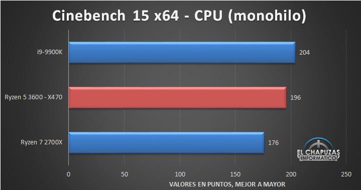 AMD Ryzen 5 3600 X470 Tests 2