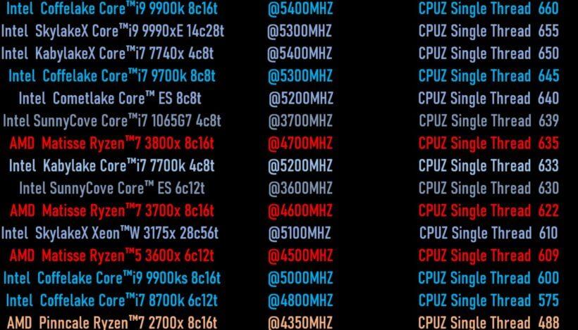 Intel Sunny Cove 10nm Ice Lake ES CPU Comet Lake CPU AMD Ryzen 3000 CPU Single Core Performance Benchmark Leak