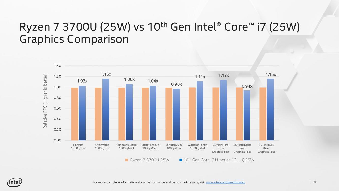 Intel Gaming Performance E32019 01 2
