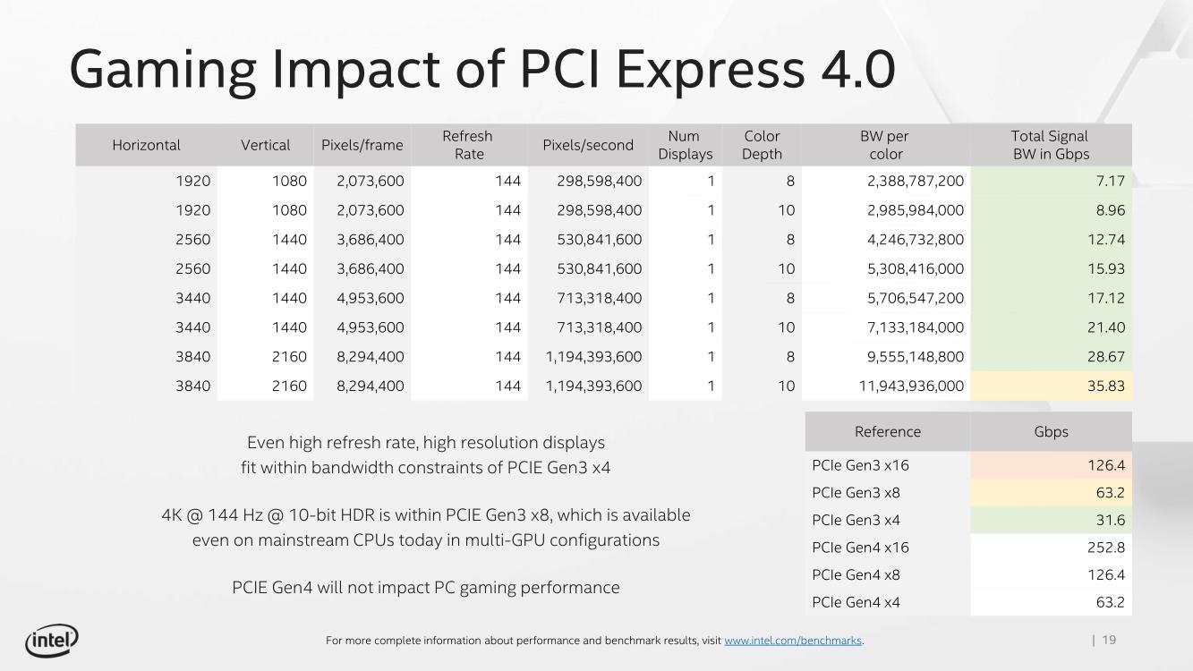 Intel Gaming Performance E32019 04