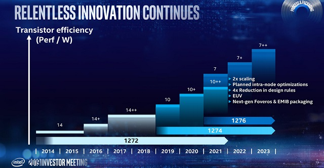 228061 064371 intel 2019 investor meeting process tech 7 nm