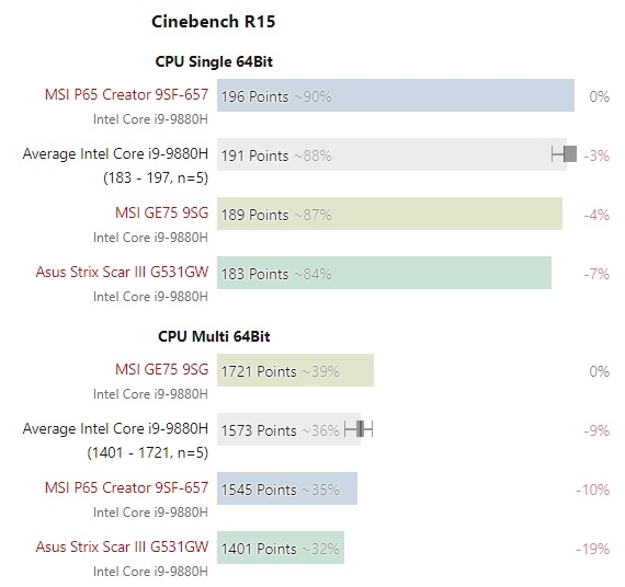 Core i9 9880H test 600