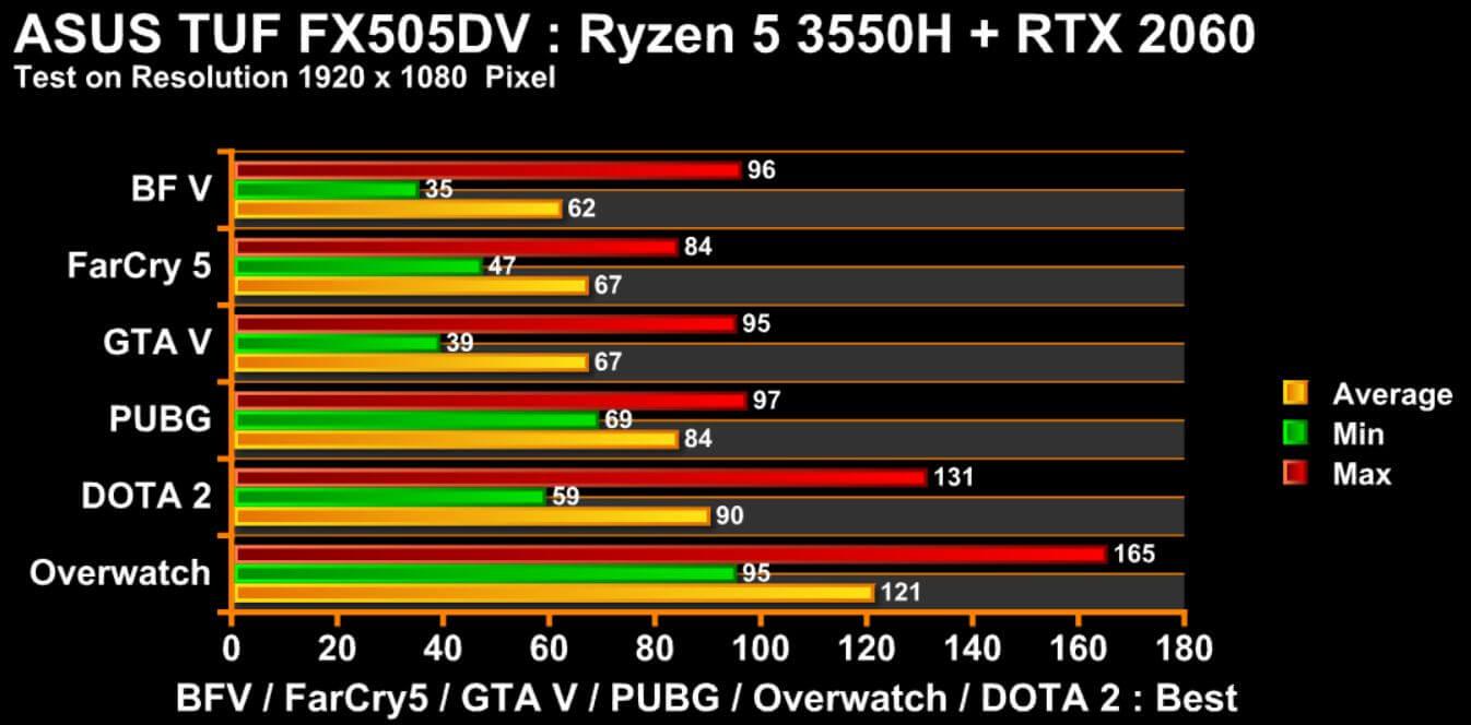 FX505DV RTX2060