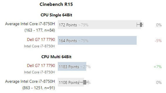 Intel Core i7 8750H test