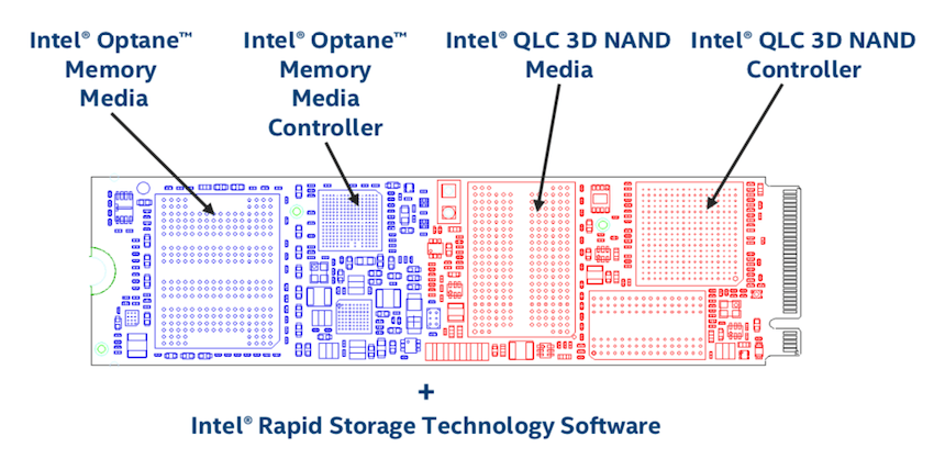 StorageReview Intel H10 architecture
