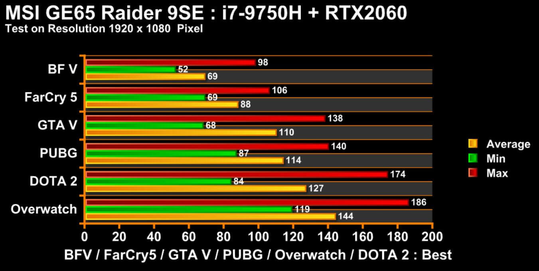 msi ge65 i7 rtx 2060