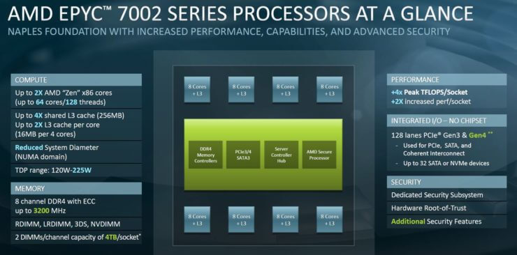 AMD EPYC ROME 7002 1
