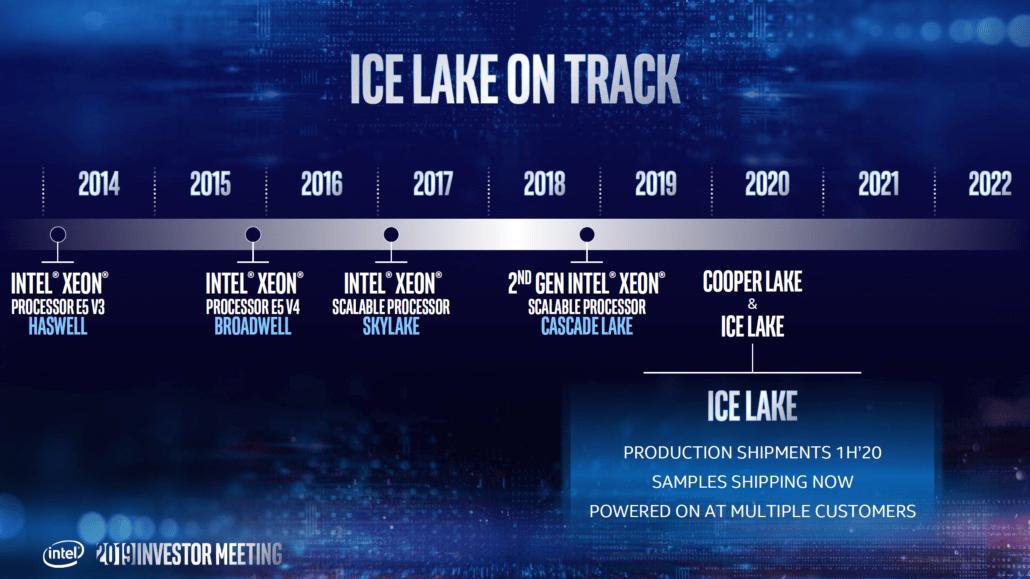Intel Xeon Roadmap Ice Lake Sapphire Rapids Granite Rapids 2