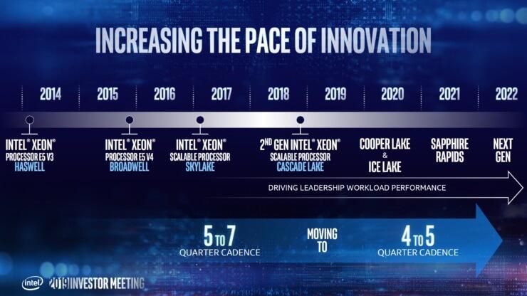 Intel Xeon Roadmap Ice Lake Sapphire Rapids Granite Rapids 3