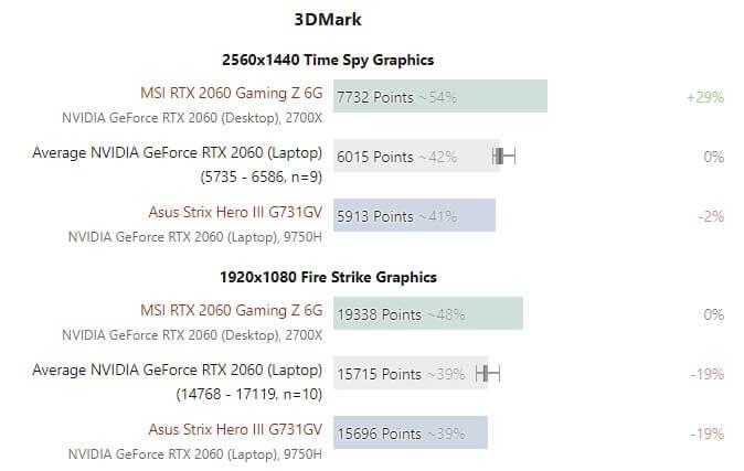 RTX2060 NB vs desktop 600