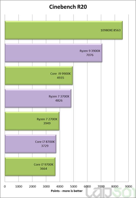 Core i9 10980XE cinebench r20