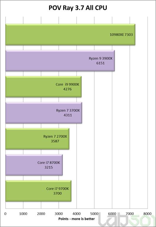 Core i9 10980XE povray