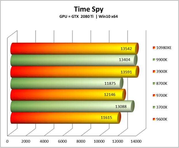 Core i9 10980XE timespy