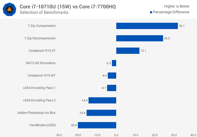 Intel Core i7 10710U vs Core i7 7700HQ