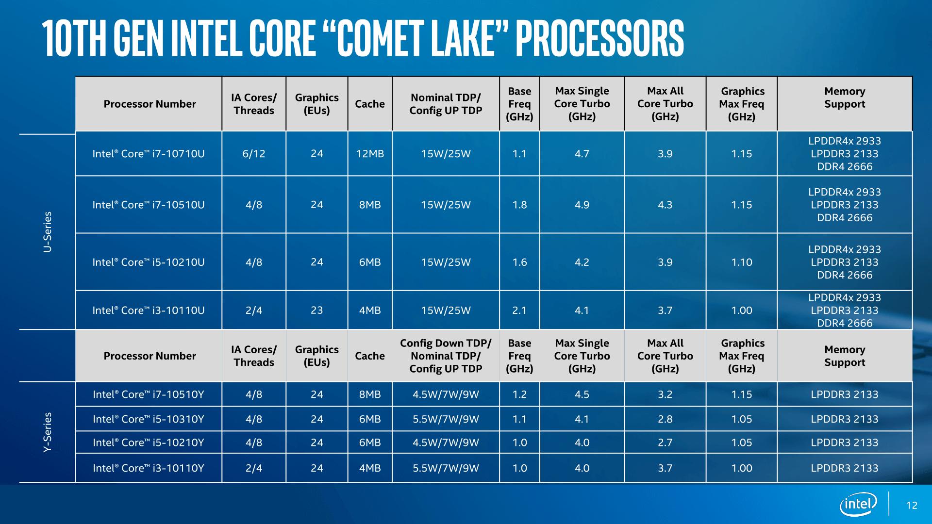 Intel Gen10 Comet Lake Ice Lake 2
