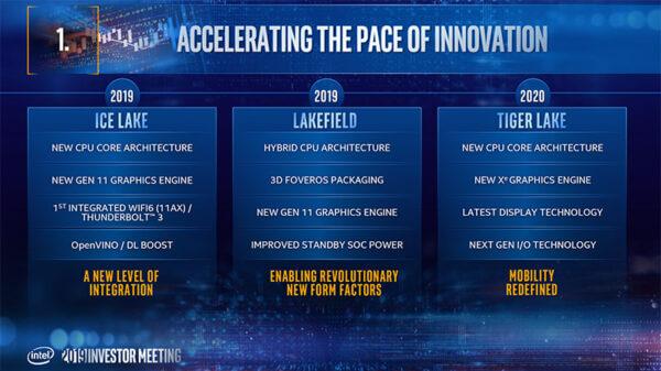 Intel Tiger Lake copy