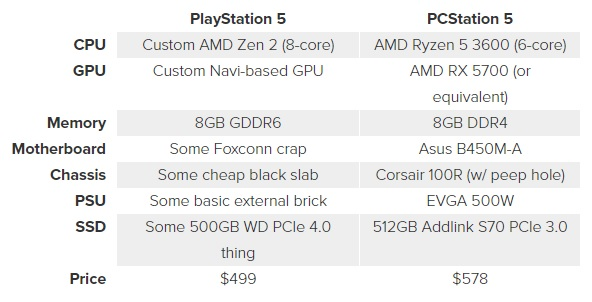 overall spec compare to ps5