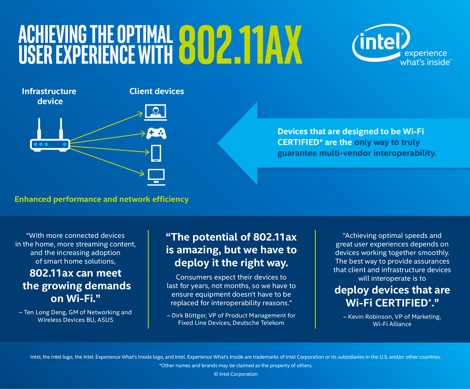 802 11ax user experience infographic