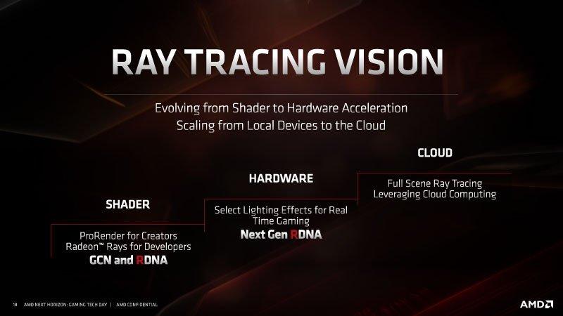 AMD NAVI 21 GPU