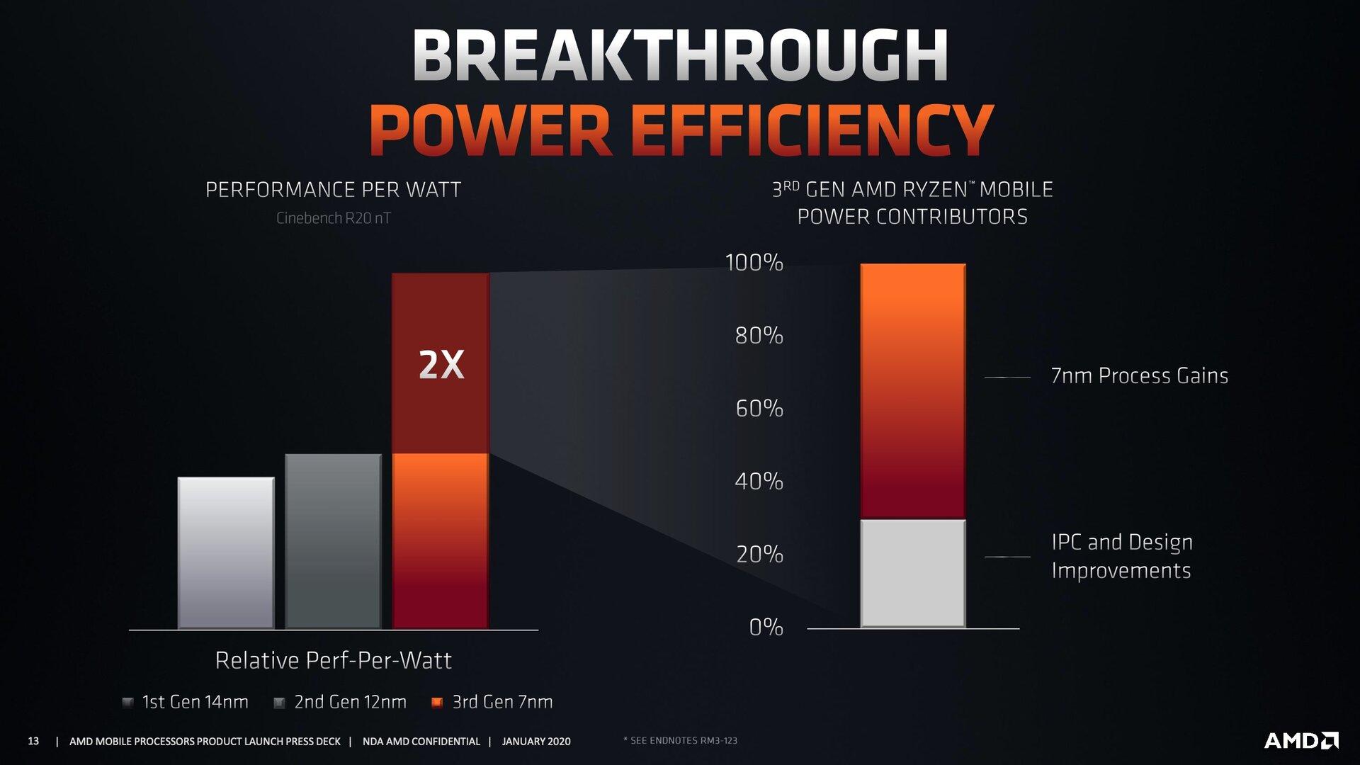 AMD Ryzen 4000 Mobile 8