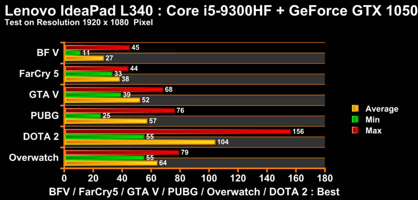 L340 i5HF
