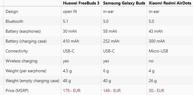 True Wireless Headphones Compare Test Galaxy Buds FreeBuds AirDots spec compare