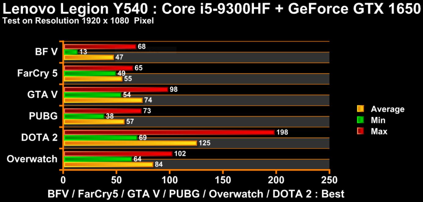 game test y540 i5 hf