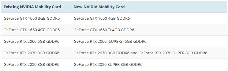 new NVIDIA GPU for laptop replacement