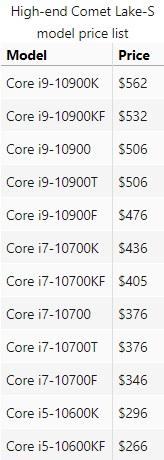 Comet Lake s price leaks