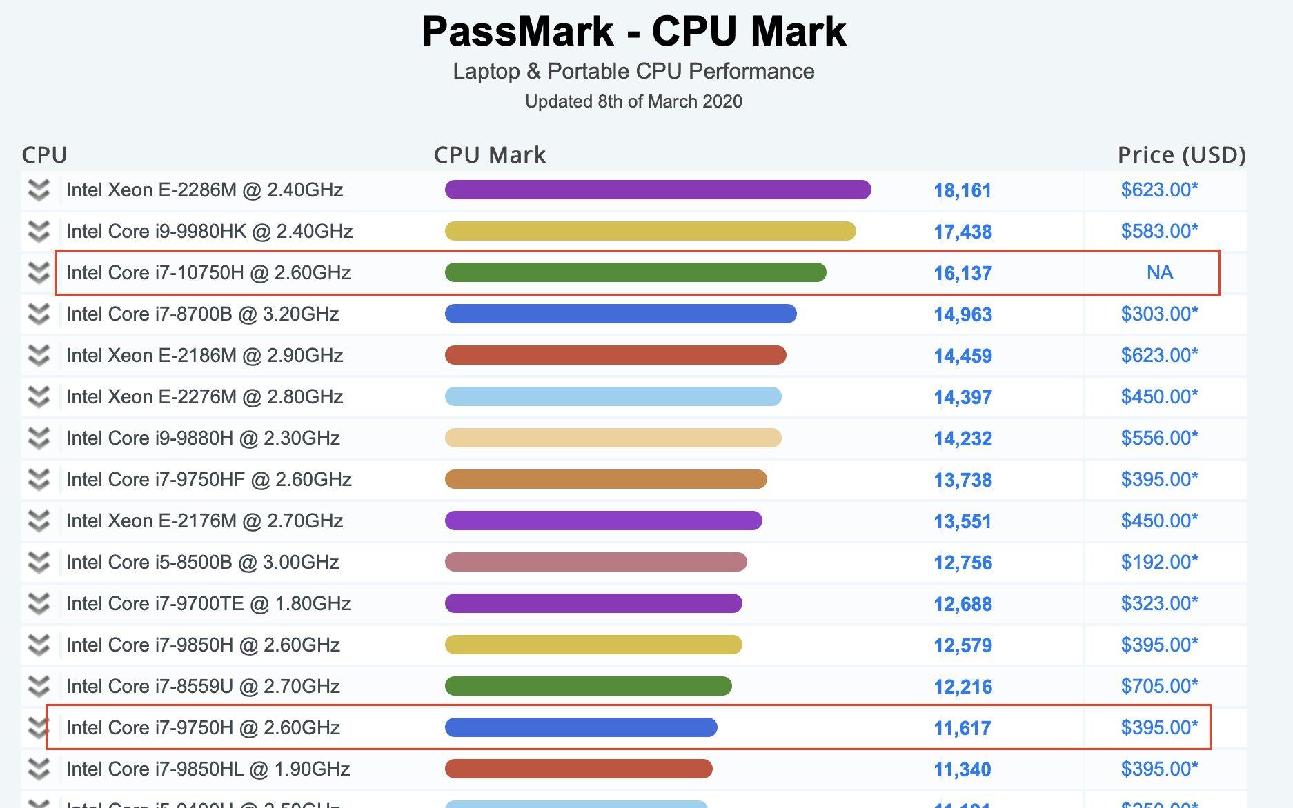 Core i7 10750H passmark