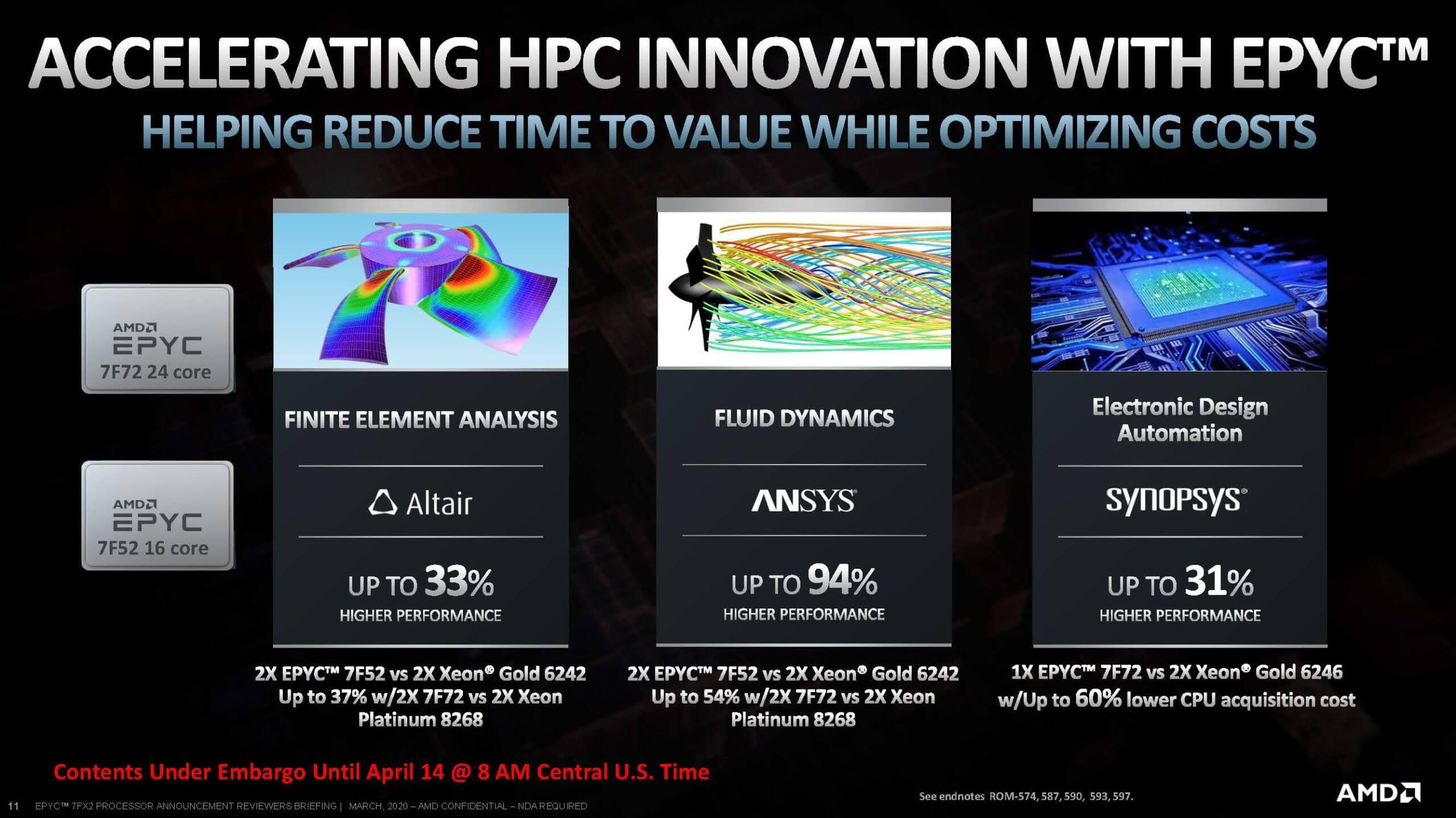 AMD EPYC 7Fx2 Launch Performance scaled