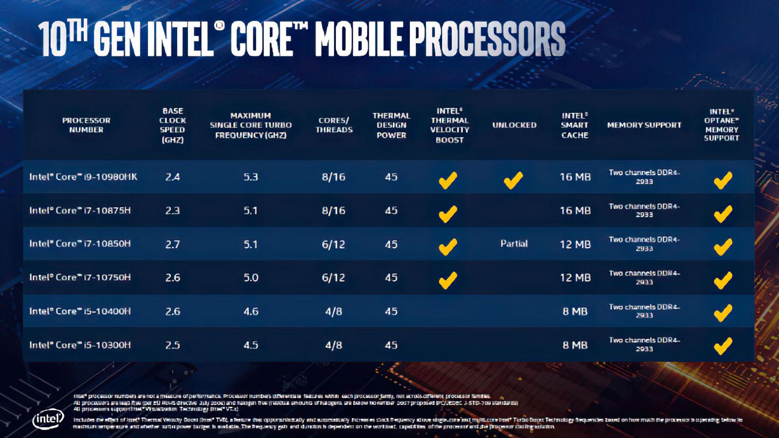 Intel Comet Lake H 10th Gen Core 3