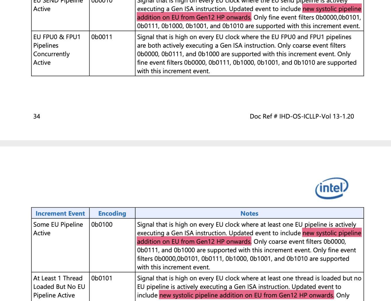 Intel Ice Lake SWHW Interface PDF Gen12HP 861378CB7D8B48E79431B7192037F0D8