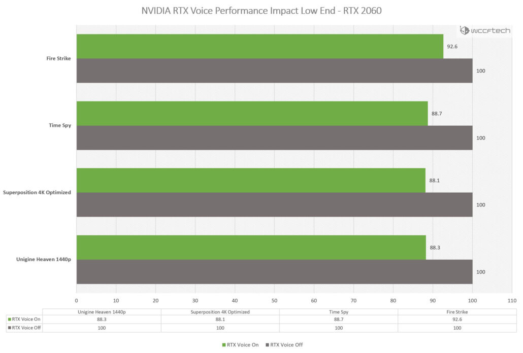 NVIDIA RTX Voice Performance Impact Benchmarks RTX 2060
