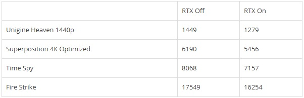 NVIDIA RTX Voice Performance Impact Benchmarks RTX 2060 graph