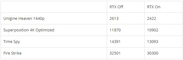 NVIDIA RTX Voice Performance Impact Benchmarks RTX 2080 Ti grahp