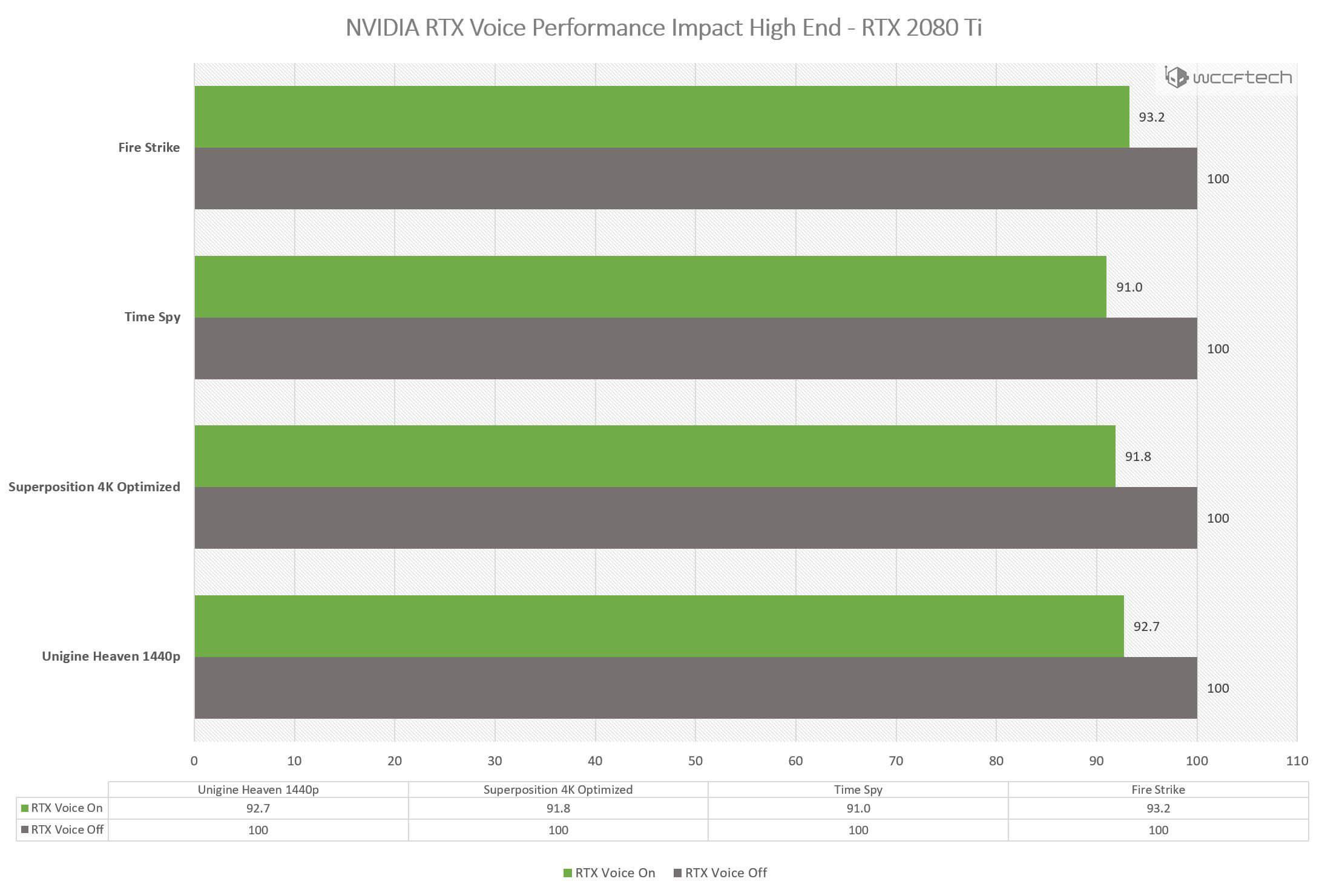 NVIDIA RTX Voice Performance Impact Benchmarks RTX 2080 Ti