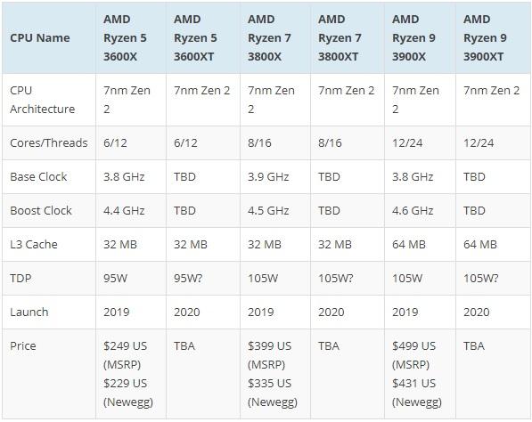AMD Ryzen 3000 XT spec
