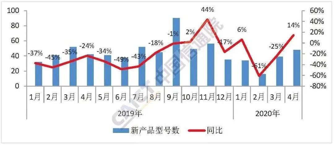 China Mobile Phone Market New Models April 2020