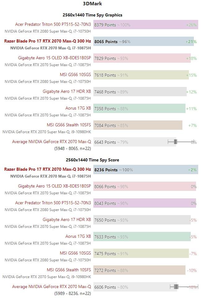 RTX 2070S Max Q vs RTX 2080S Max Q 3DMark 2K test 01