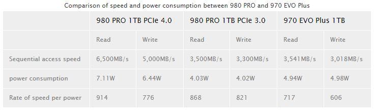 Samsung 980 Pro spec