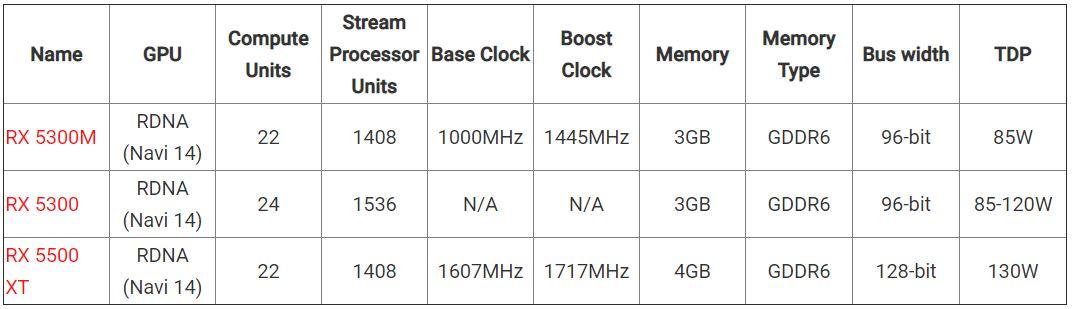 AMD Radeon RX 5300 spec